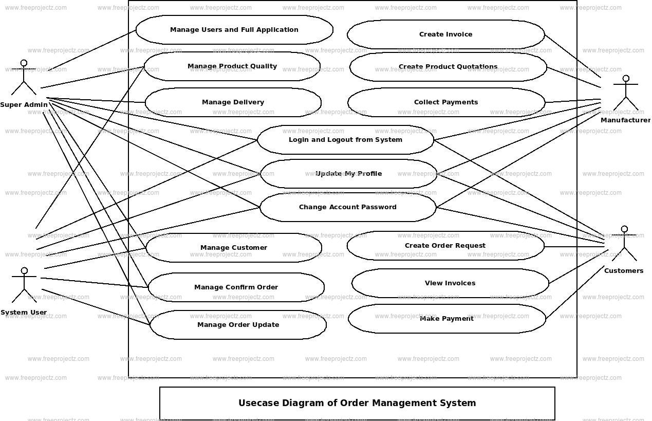 Order Management System Use Case Diagram