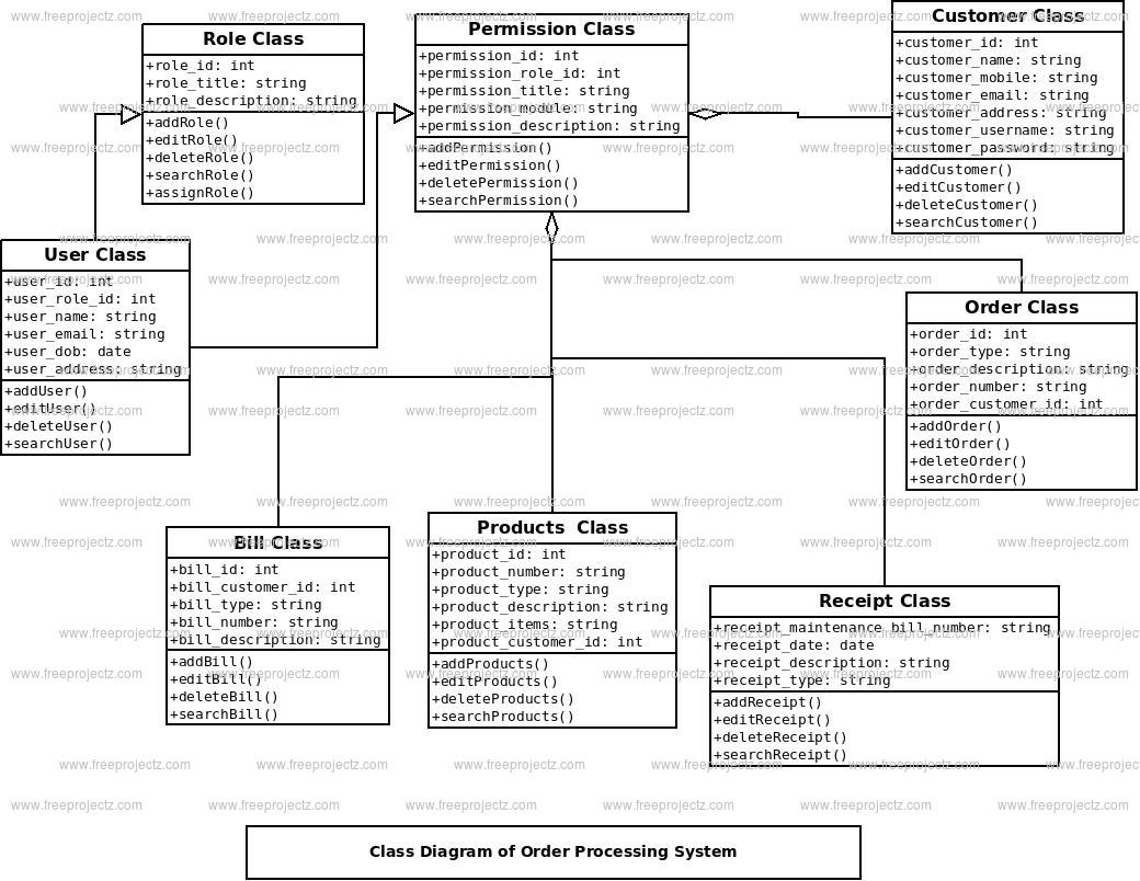 Order Processing System Class Diagram