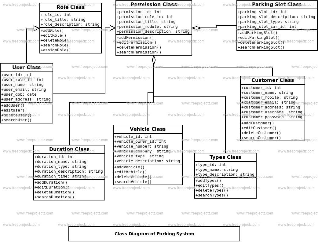 Parking System Class Diagram