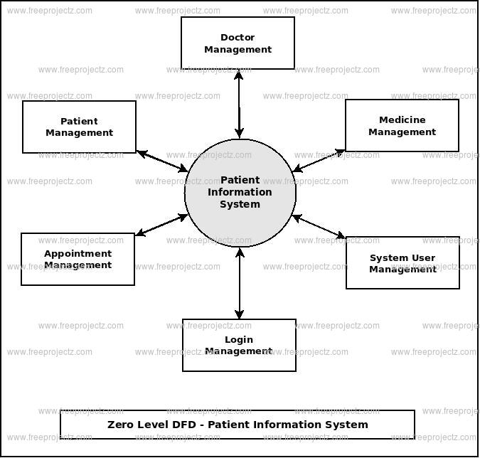 Patient information system dataflow diagram zero level dfd patient information system ccuart Images