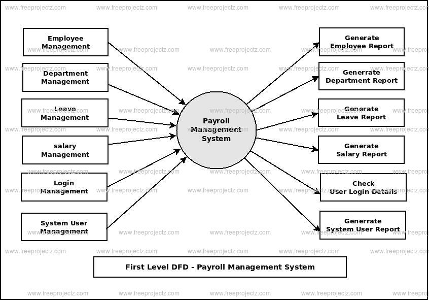Payroll Management System Dataflow Diagram (DFD) FreeProjectz