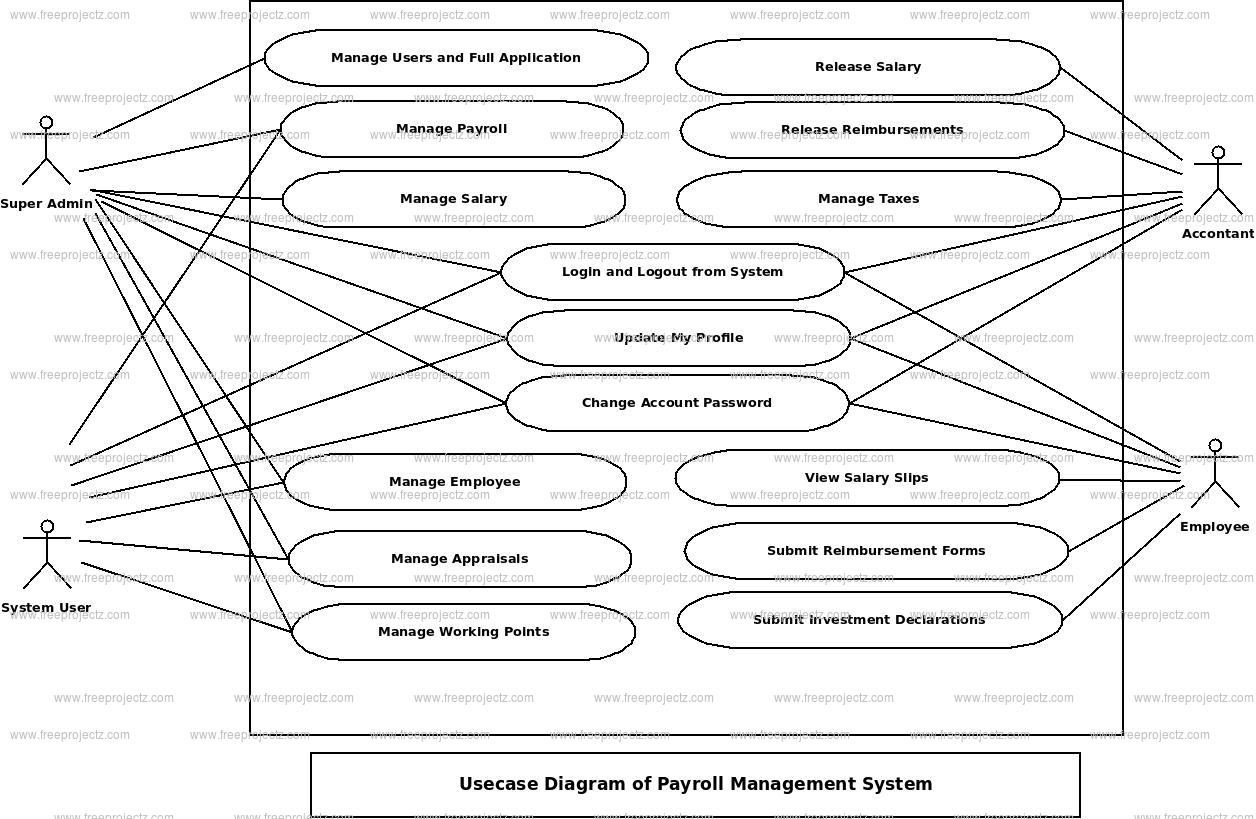 Payroll Management System Use Case Diagram