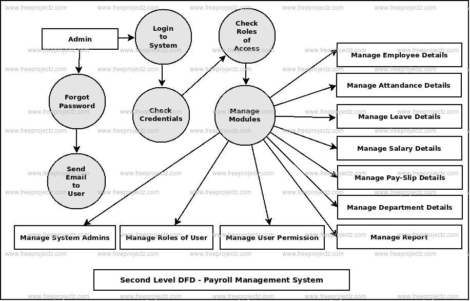 Second Level DFD Payroll Management System