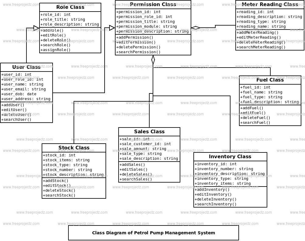 Petrol Pump Management System Class Diagram