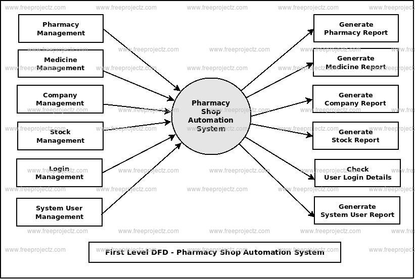 First Level DFD Pharmacy Shop Automation System