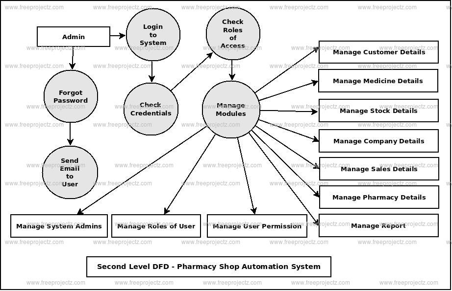 Second Level DFD Pharmacy Shop Automation System