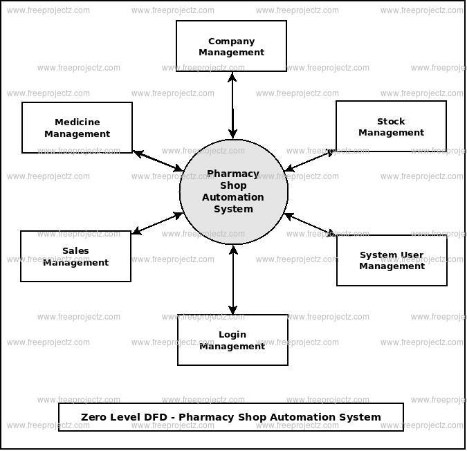 Zero Level DFD Pharmacy Shop Automation System