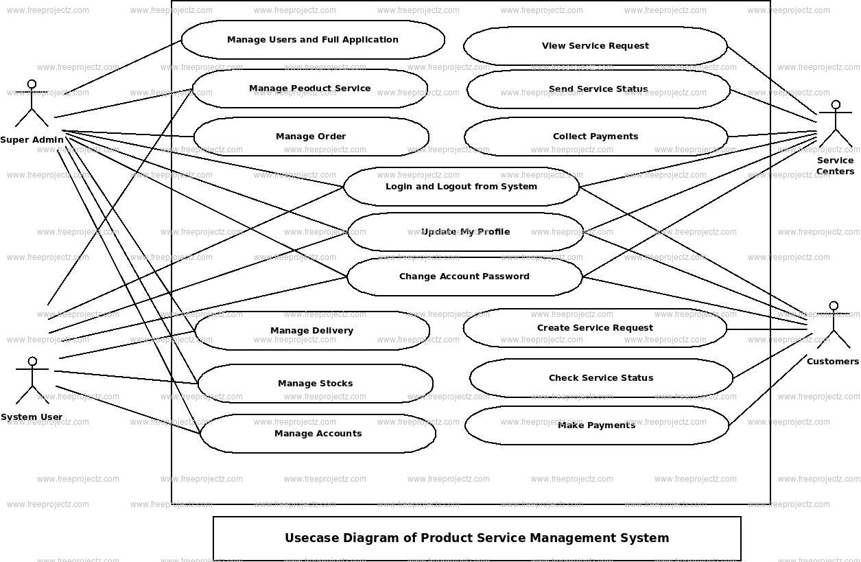 Product Service Management System Use Case Diagram