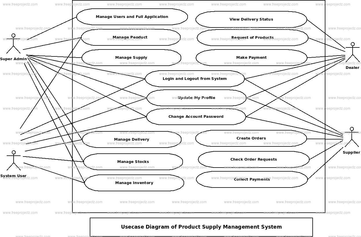 Product Supply Management System Use Case Diagram
