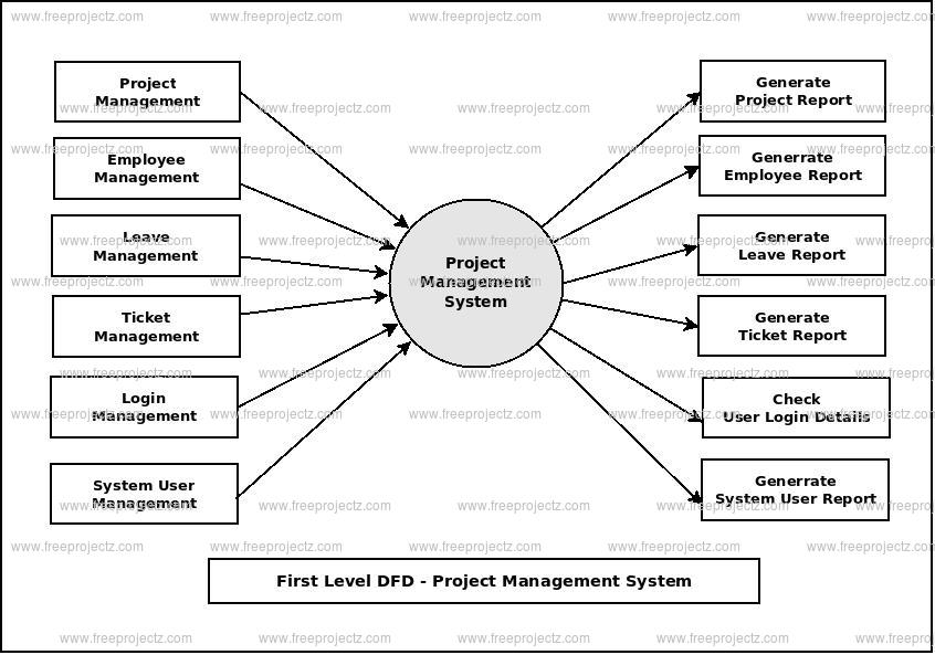First Level DFD Project Management System