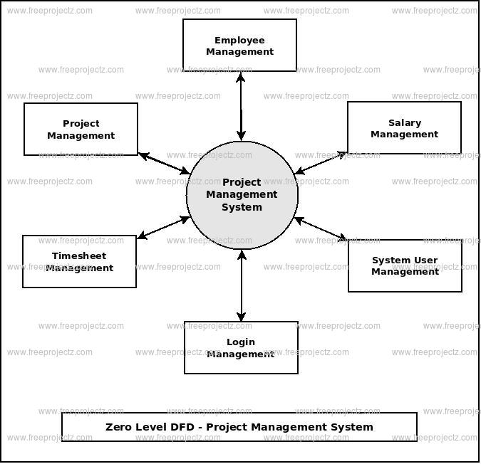 Zero Level DFD Project Management System