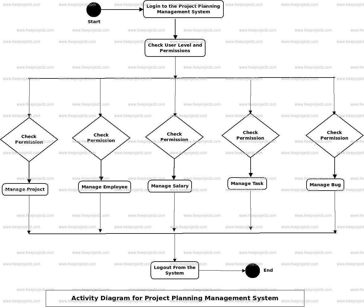 Project Planning Management System Activity Diagram