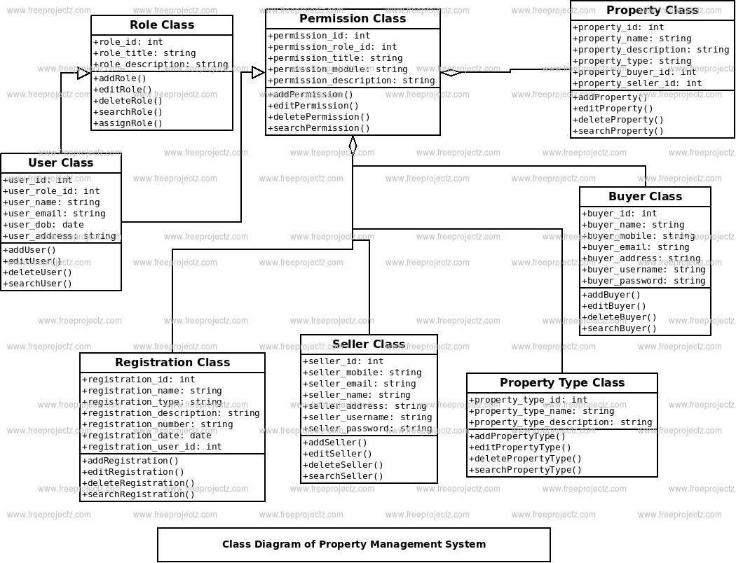 Property Management System Class Diagram