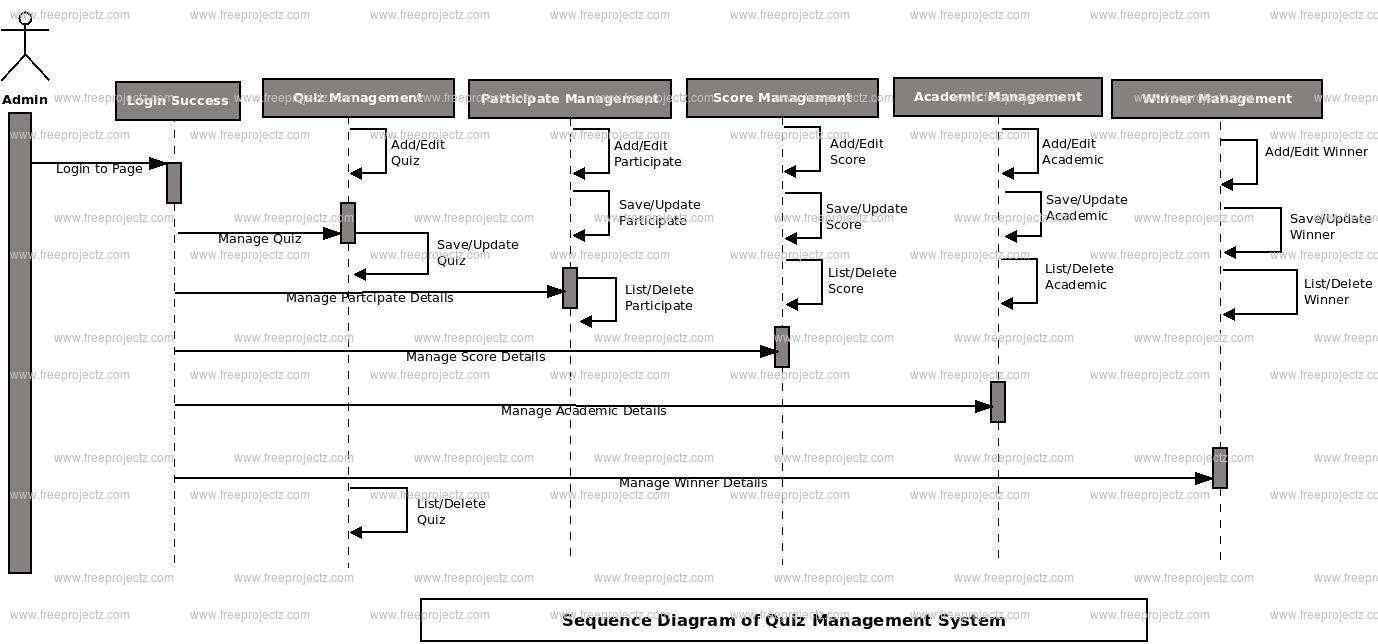 Quiz management system sequence diagram uml diagram freeprojectz academic object quiz object winner object performance object participate object ccuart Images