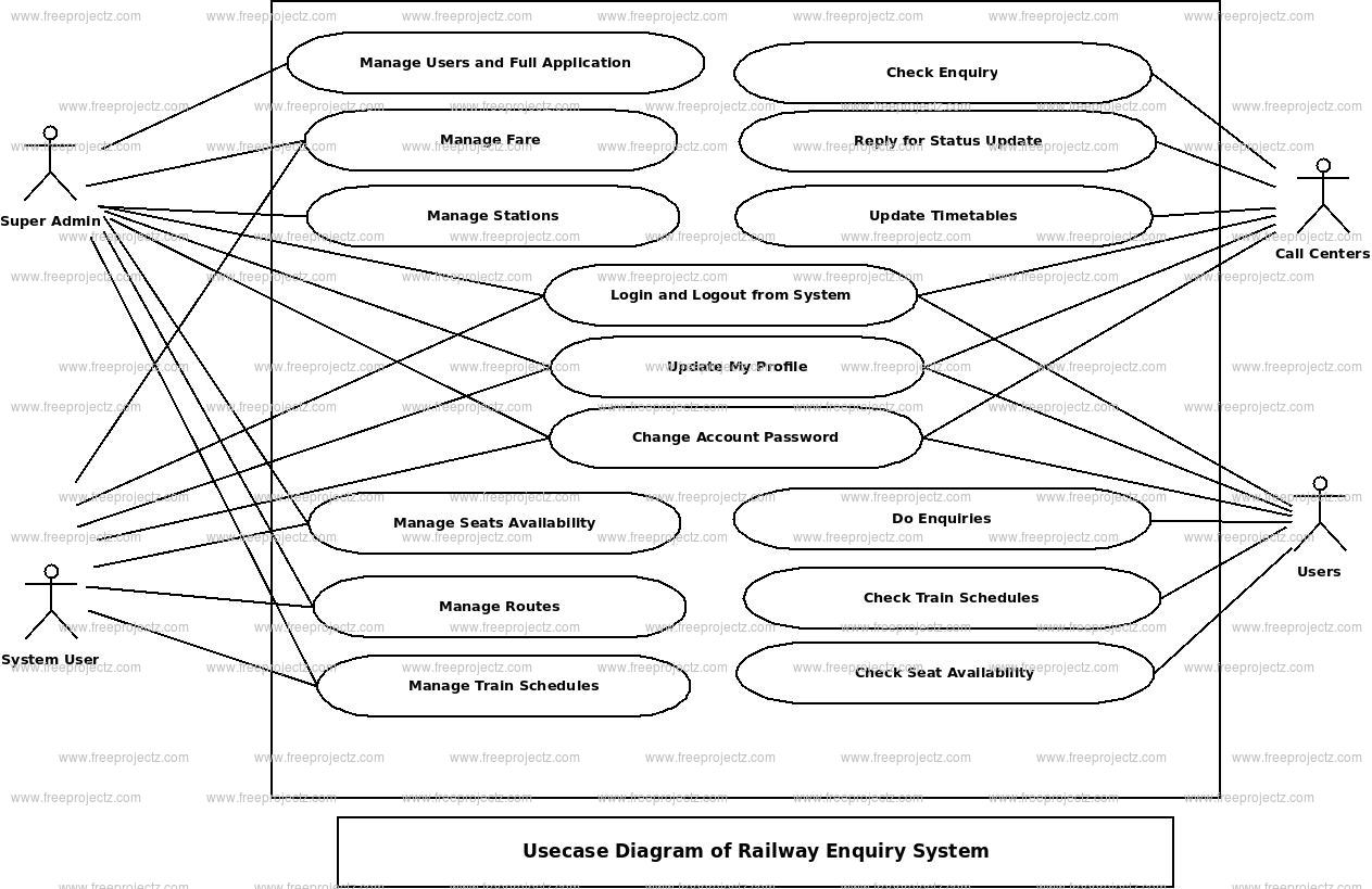 Railway Enquiry System Use Case Diagram