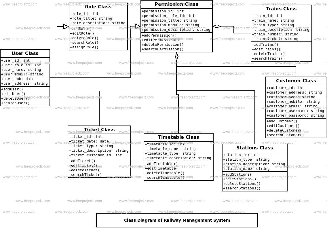 Railway Management System Class Diagram Freeprojectz