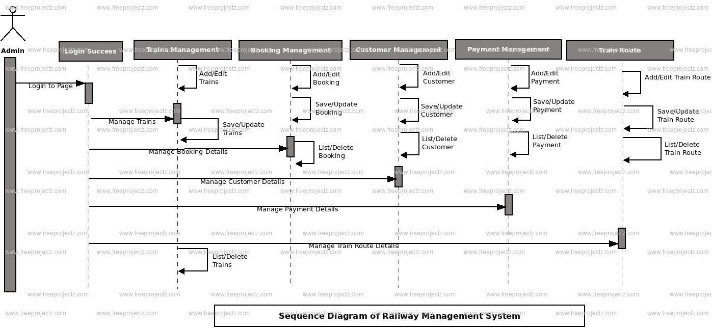 Railway Management System Sequence Uml Diagram Freeprojectz