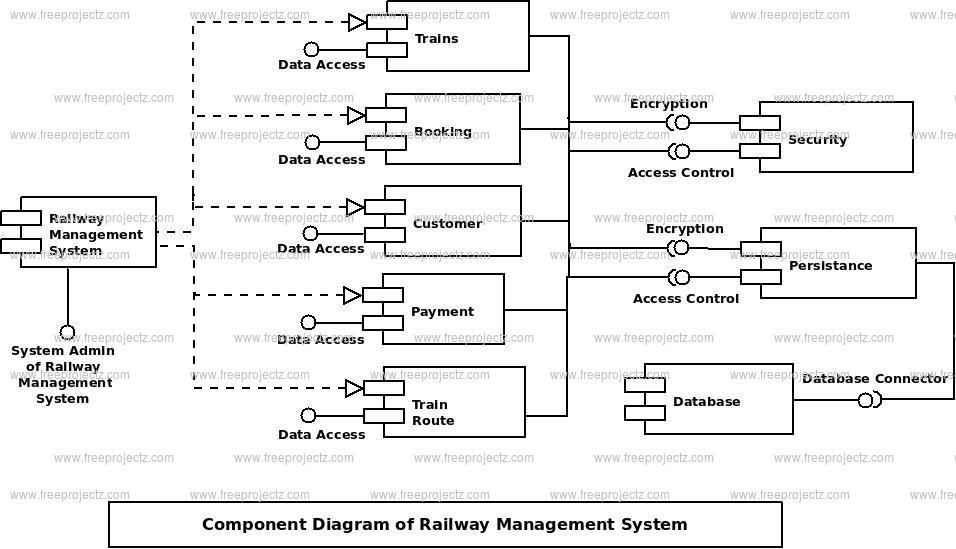 Railway Management System Component Uml Diagram