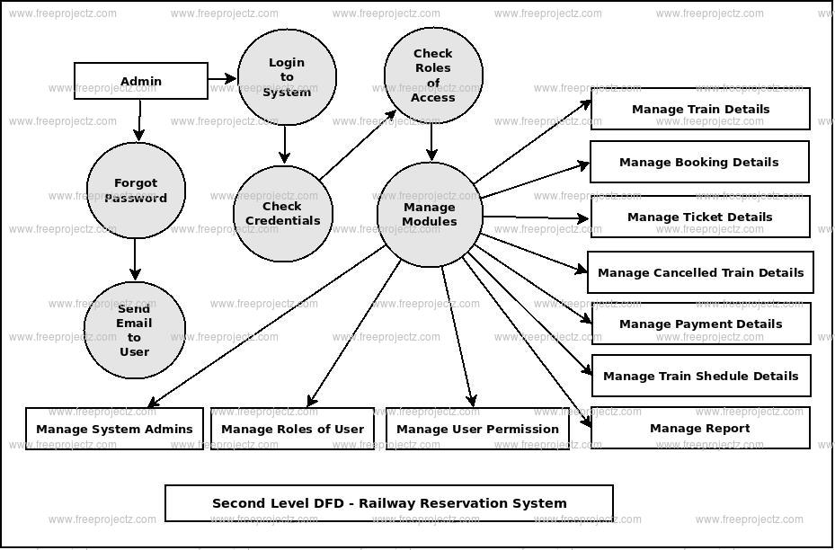 Second Level DFD Railway Reservation System