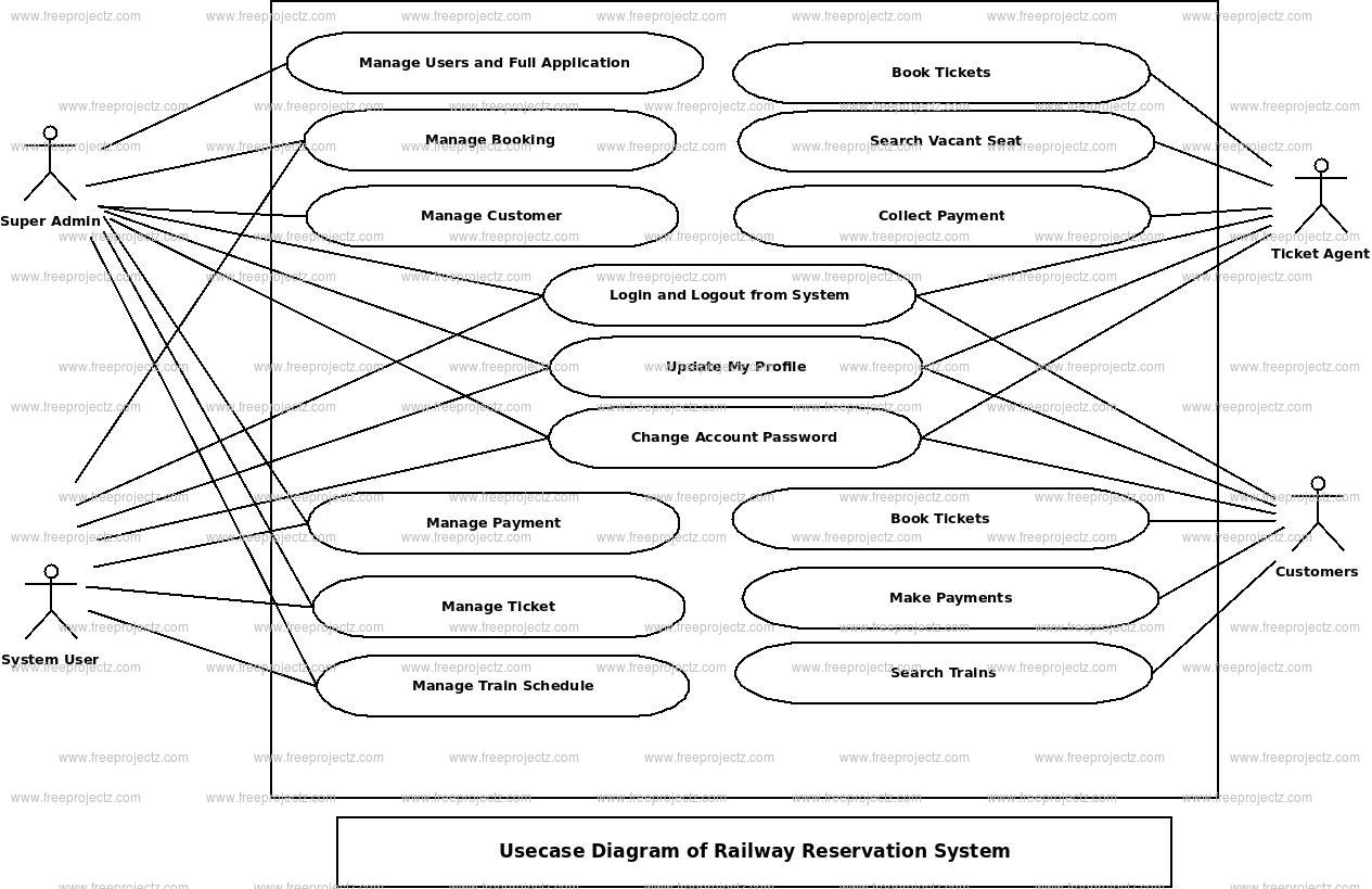 Railway Reservation System Use Case Diagram