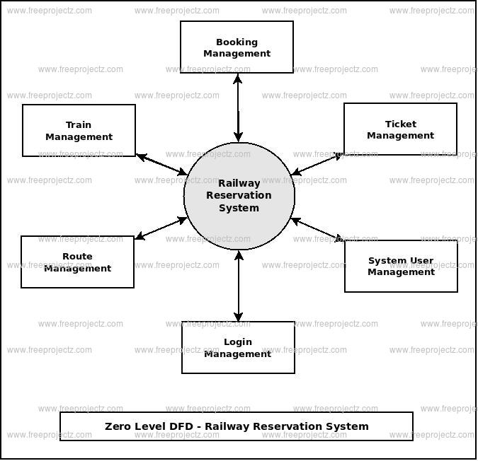 Railway Reservation System Dataflow Diagram (DFD) FreeProjectz