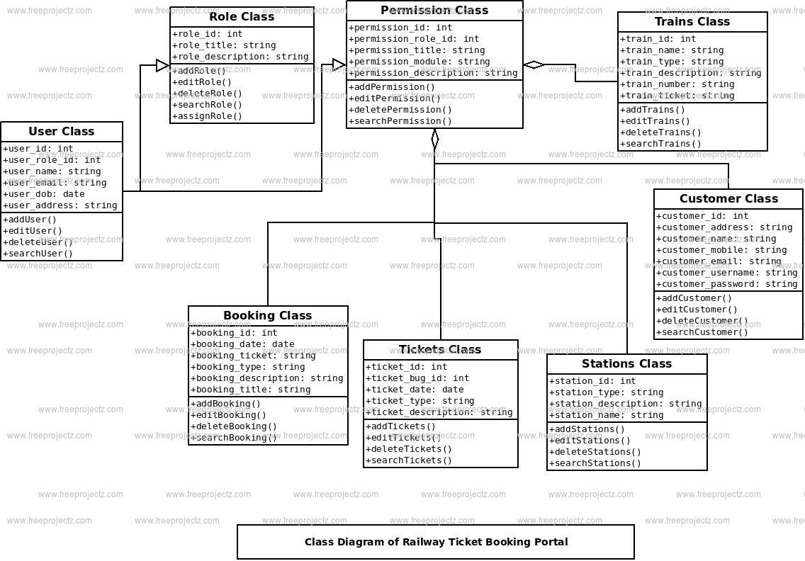 Railway Ticket Booking Portal Class Diagram
