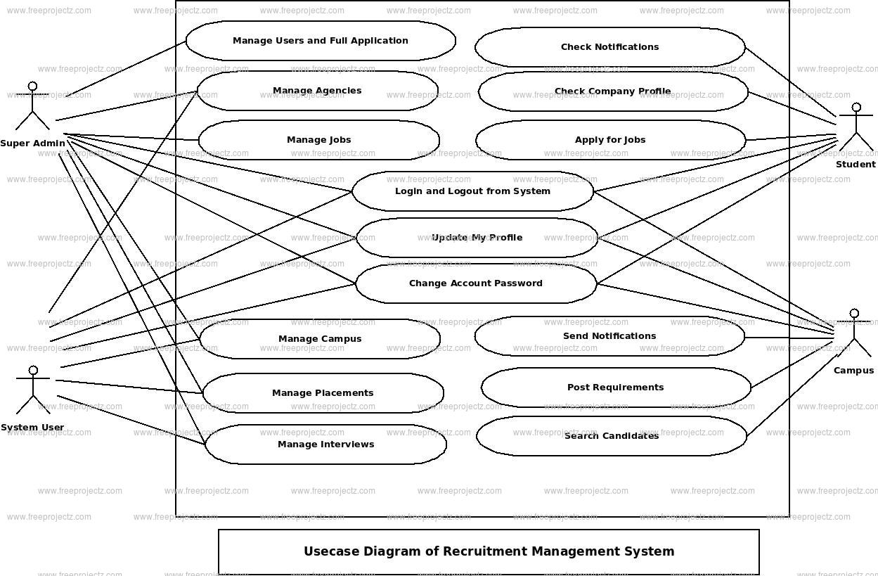 Recruitment Magement System Use Case Diagram
