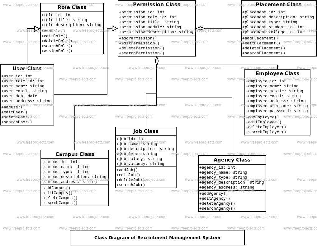 recruitment magement system class diagram