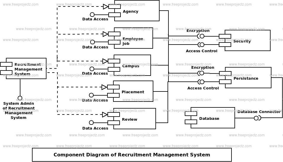 Recruitment Magement System Component Uml Diagram