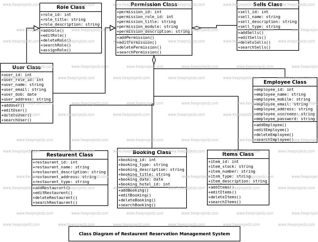 Restaurent Reservation Management System Class Diagram
