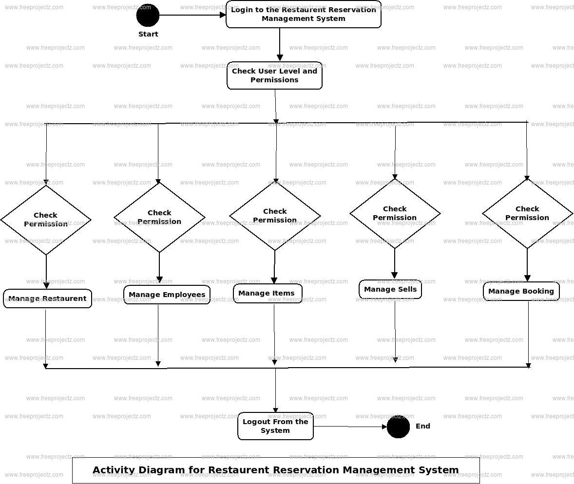 Restaurent Reservation Management System Activity Diagram