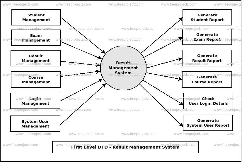 First Level DFD Result Management System