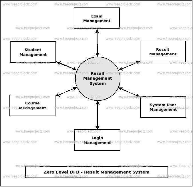 Result management system dataflow diagram zero level dfd result management system ccuart Choice Image