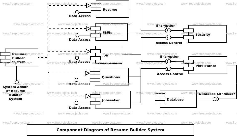 Resume Builder System Component UML Diagram