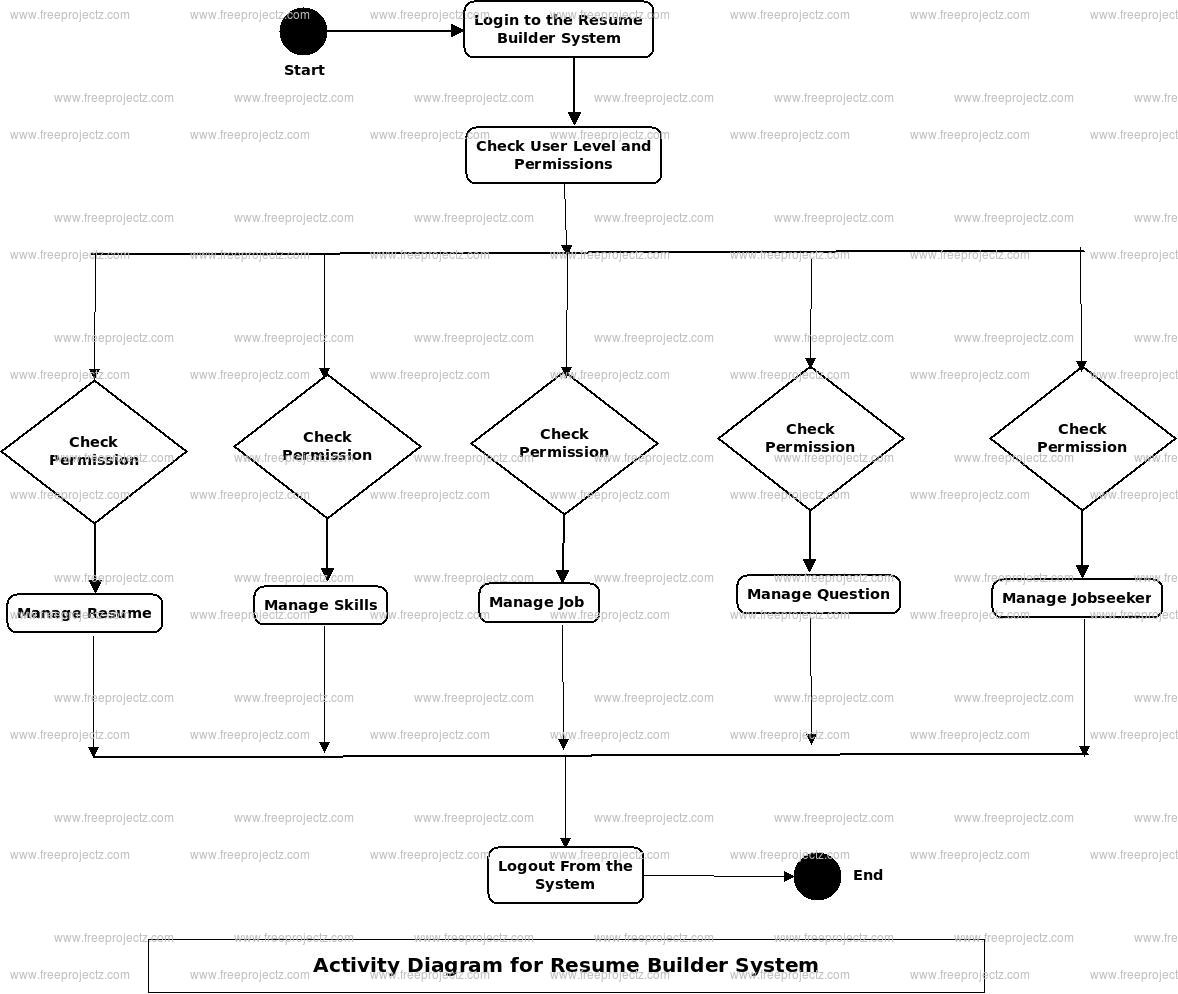 Resume Builder System Activity Diagram