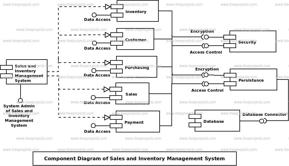 Sales And Inventory Management System Component UML Diagram