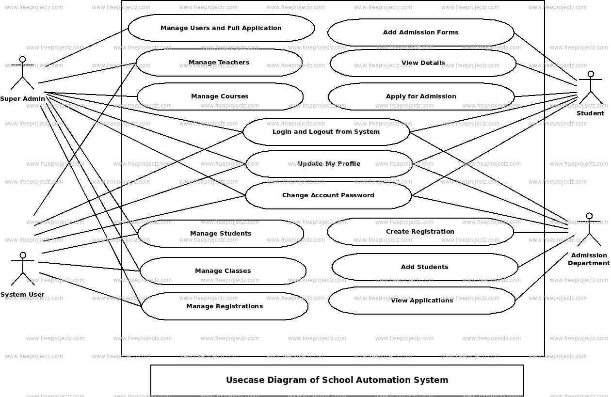 School Automation System Use Case Diagram