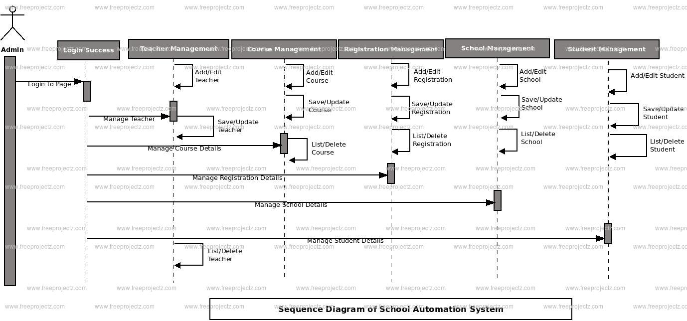 school automation system sequence uml diagram