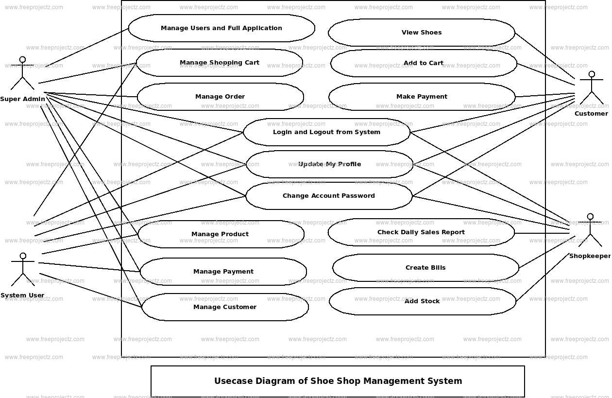 Shoe Shop Management System Use Case Diagram