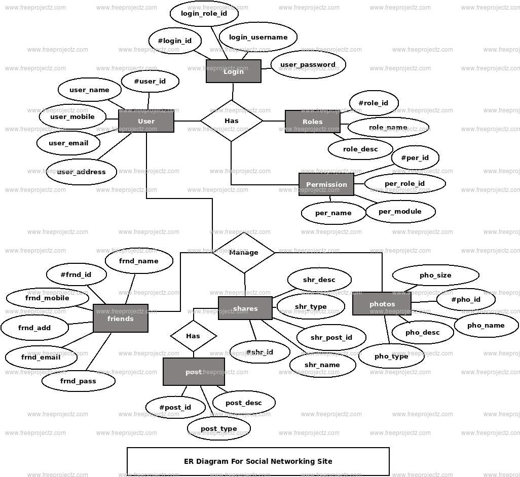 Social Networking Site Er Diagram Freeprojectz