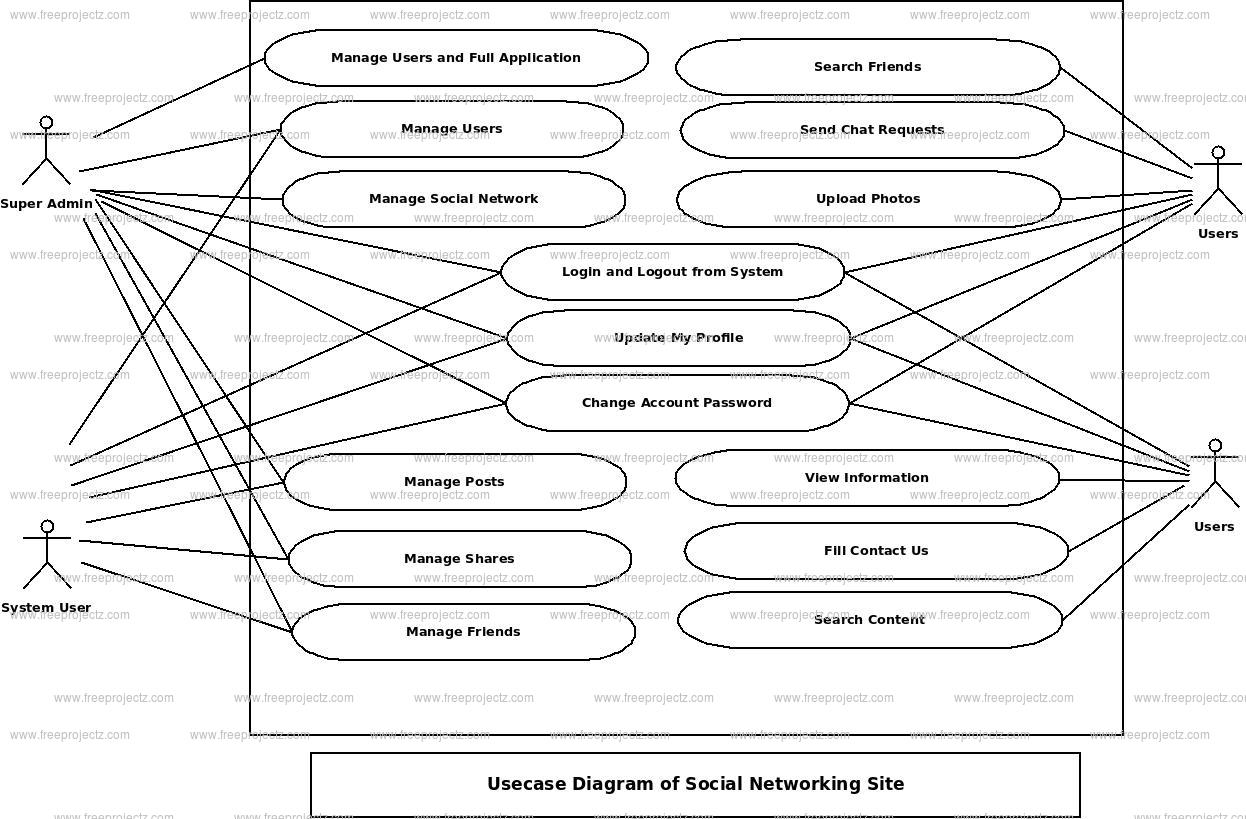 Social Networking Site Use Case Diagram