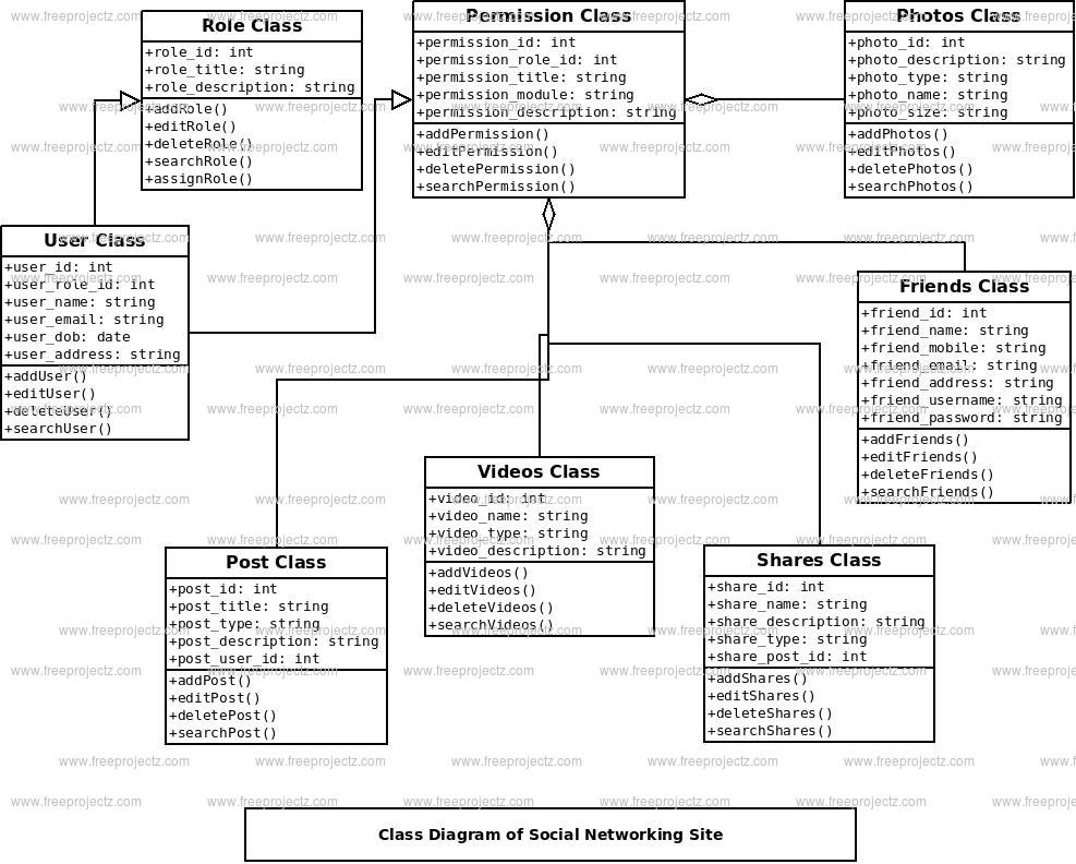 Social Networking Site Class Diagram