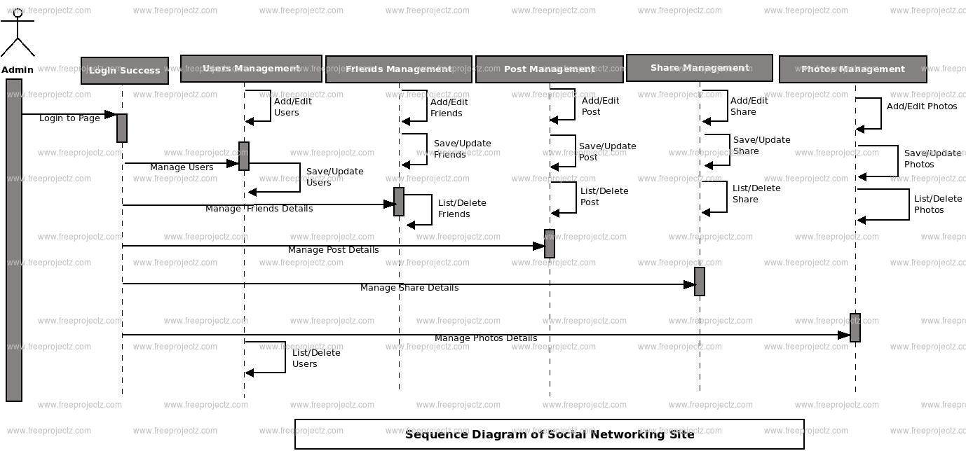 Social networking site sequence diagram uml diagram freeprojectz videos object social network object friends object posts object photos object ccuart Image collections
