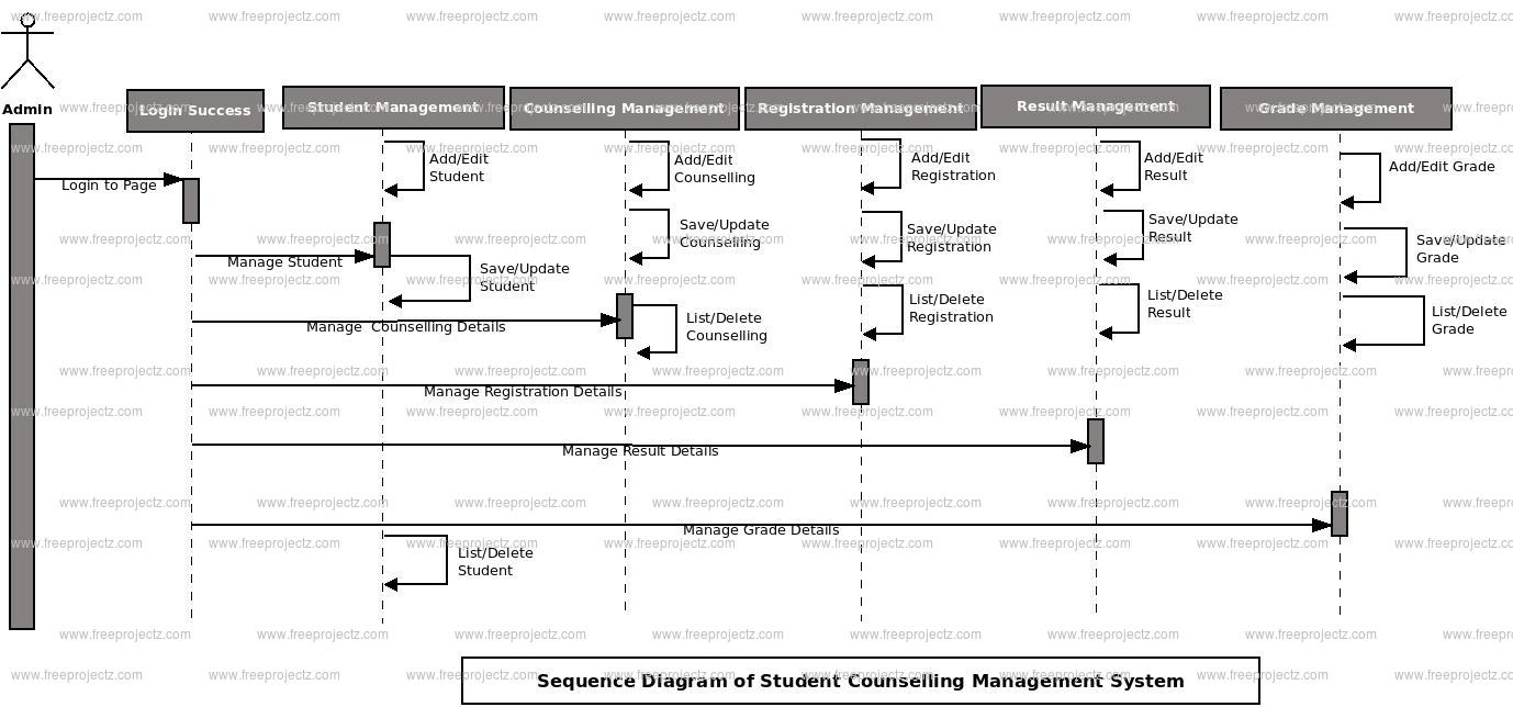 College timetable management system college paper writing service college timetable management system new er diagram ccuart Choice Image