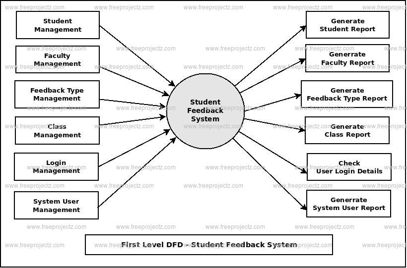 First Level DFD Student Feedback System