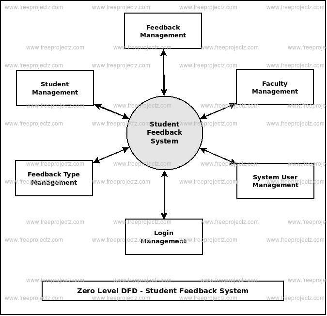 Zero Level DFD Student Feedback System