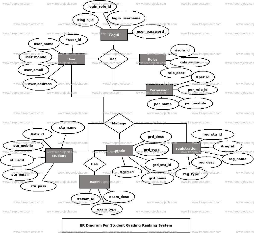 Student Grading Ranking System ER Diagram