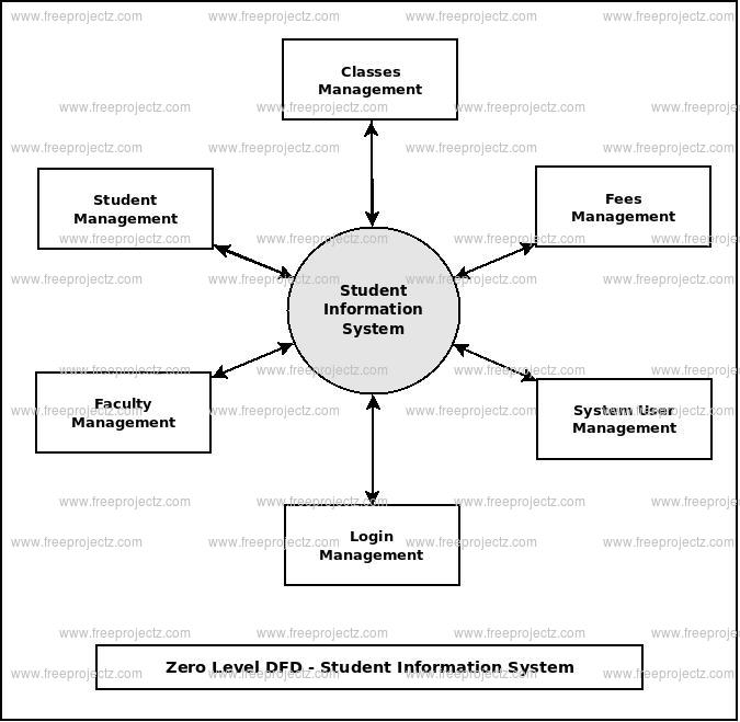 Student Information System Dataflow Diagram Dfd Freeprojectz