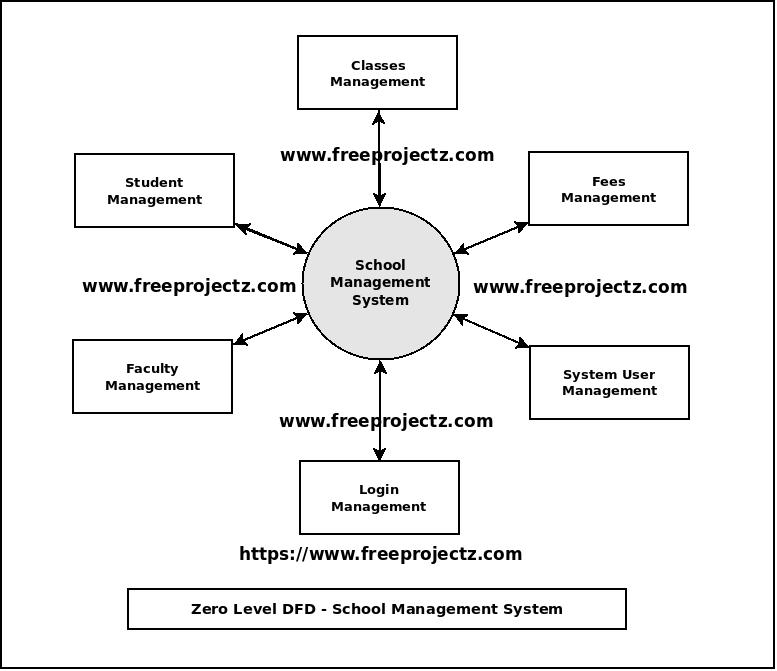 School Management System Dataflow Diagram  Dfd  Freeprojectz
