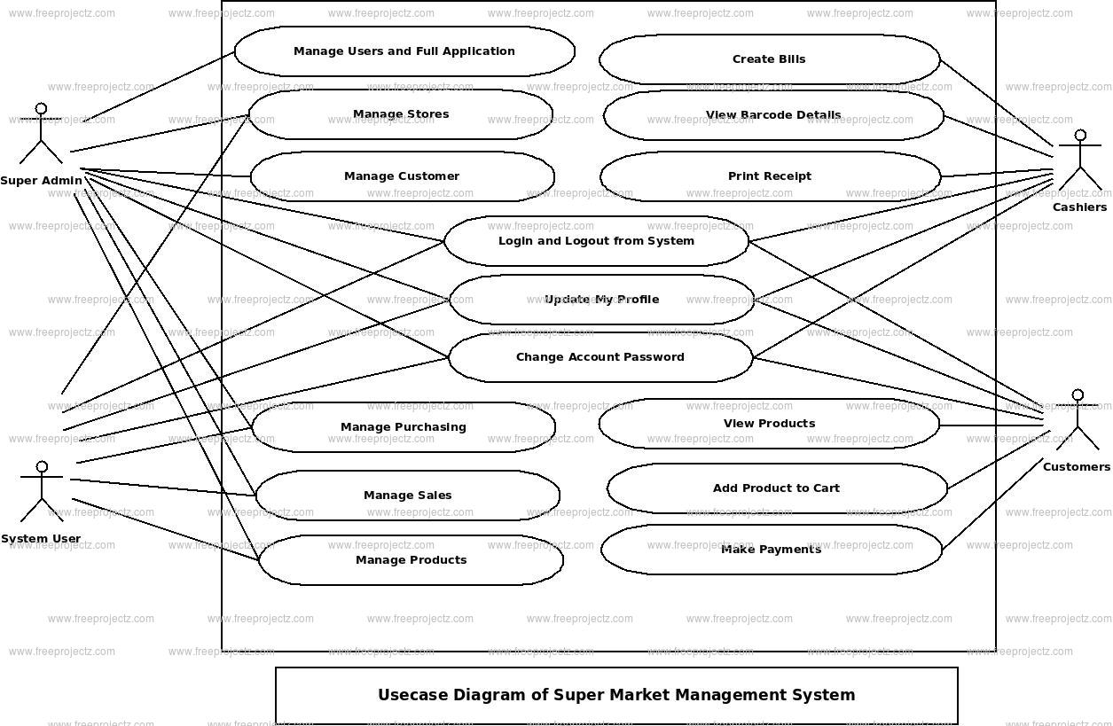 Super Market Management System Use Case Diagram